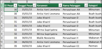 Contoh data dalam tabel Excel untuk digunakan sebagai sumber data PivotTable