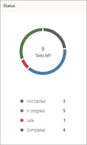 Cuplikan layar bagan status di Planner