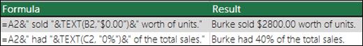 """Contoh fungsi TEXT digunakan.  Rumus 1 = """"tanggal:"""" & TEXT(A2,""""mm/dd/yyyy"""").  Rumus 2 = """"tanggal-waktu:"""" & TEXT (A2, """"m/d/yyyy h: mm AM/PM"""")"""