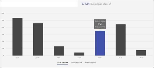 Penggunaan situs SharePoint Online - kunjungan