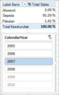 Hasil Jumlah % Penjualan yang benar di PivotTable