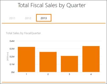 Total penjualan menurut kuartal fiskal tabel pivot