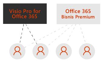 Satu kotak untuk Visio Pro dan satu lainnya untuk Office 365 Bisnis Premium. Garis putus-putus tersambung ke empat ikon pengguna di bawah kotak-kotak tersebut.