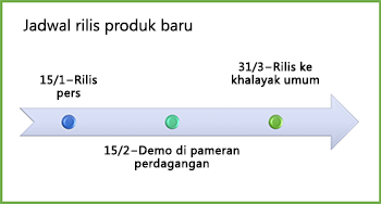 Sampel grafik garis waktu