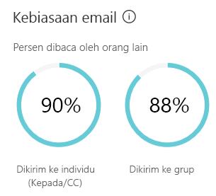 Email kebiasaan menunjukkan perkiraan seberapa banyak waktu mengirim dan membaca email