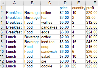 Data digunakan untuk membuat contoh bagan treemap