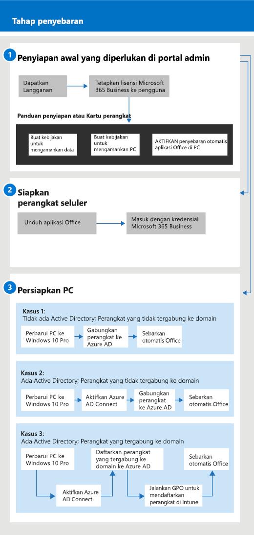 Diagram yang memperlihatkan aliran manajemen dan pengaturan untuk admin, dan juga untuk pengguna