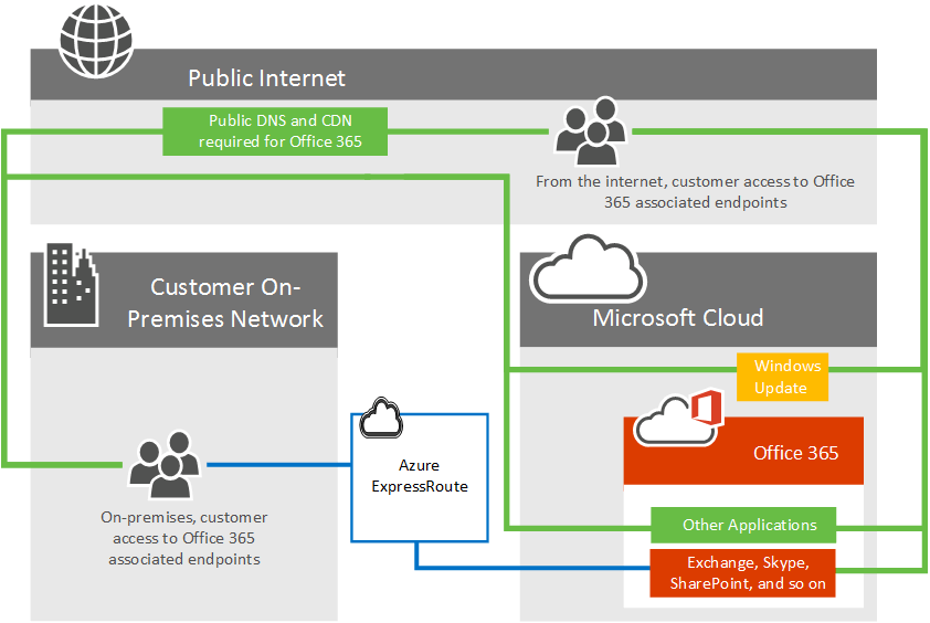 Konektivitas Office 365 dengan ExpressRoute