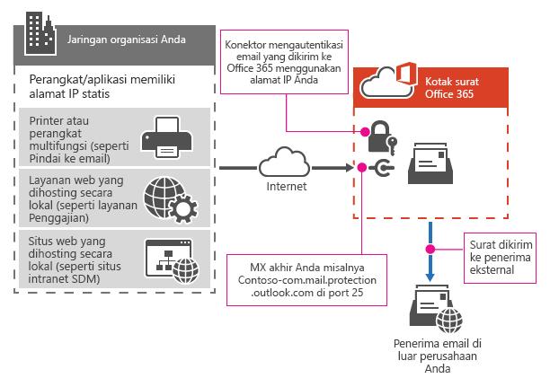 Memperlihatkan cara printer multi tersambung ke Office 365 menggunakan SMTP relay.