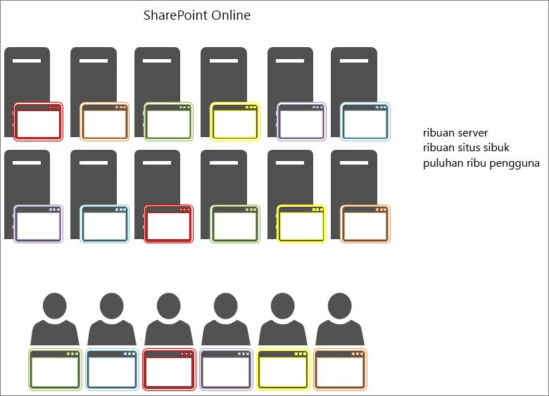 Memperlihatkan hasil dari objek singgahan di SharePoint Online