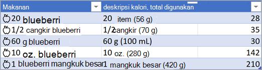 Cuplikan layar tabel dengan tipe data Makanan yang dikonversi.