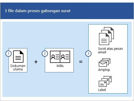 Tiga file dalam proses penggabungan surat, yang merupakan dokumen utama plus milis yang menghasilkan kumpulan pesan email atau surat, amplop, atau label.