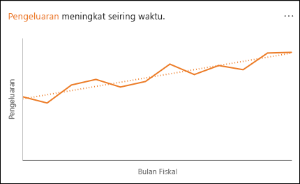 Bagan garis memperlihatkan pengeluaran bertambah seiring berjalannya waktu