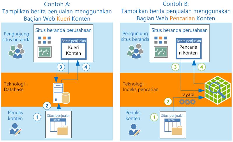 Cara CQWP dan CSWP menampilkan konten