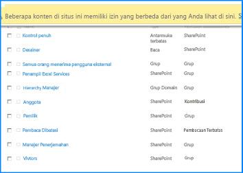 Cuplikan layar halaman Izin Situs pada SharePoint Online. Bilah pesan pada bagian atas disorot untuk memperlihatkan bahwa hal itu mengindikasikan beberapa grup tidak mewarisi izin dari situs induk