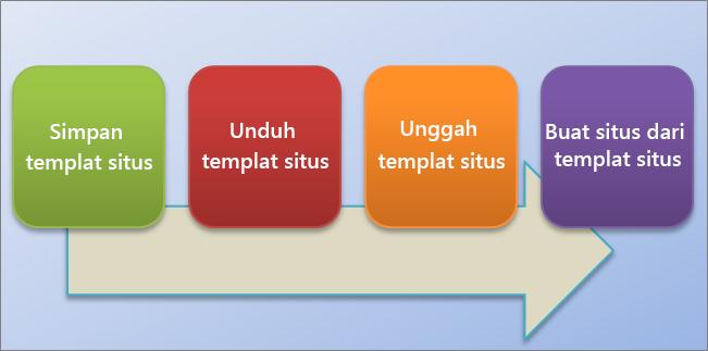 Bagan alur ini memperlihatkan proses untuk membuat dan menggunakan templat situs di SharePoint Online.