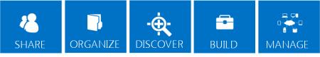 Seri petak berwarna biru menguraikan pilar inti untuk fitur SharePoint 2013, yaitu Bagikan, Tata, Temukan, Susun, dan Kelola.