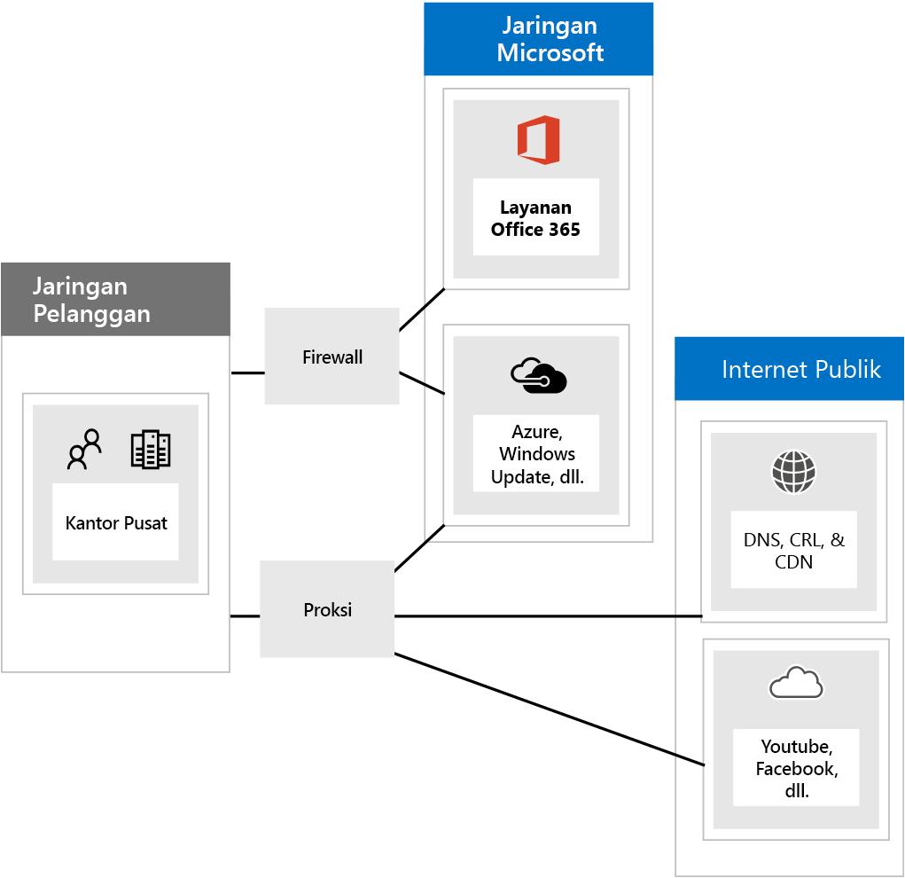 Menyambungkan ke Office 365 melalui firewall dan proksi.