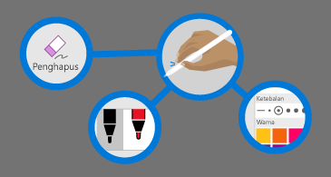 empat lingkaran: satu dengan penghapus, satu dengan tangan yang memegang pena, satu dengan palet warna, dan yang satu dengan dua pena