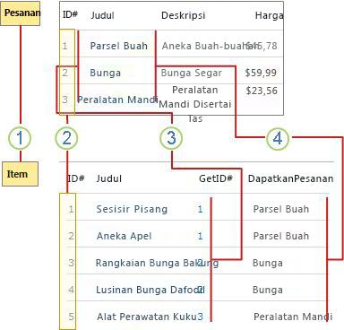 Gambaran umum hubungan daftar