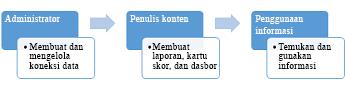 Administrator, penulis konten, dan pelanggan informasi bisa menggunakan situs Pusat BI