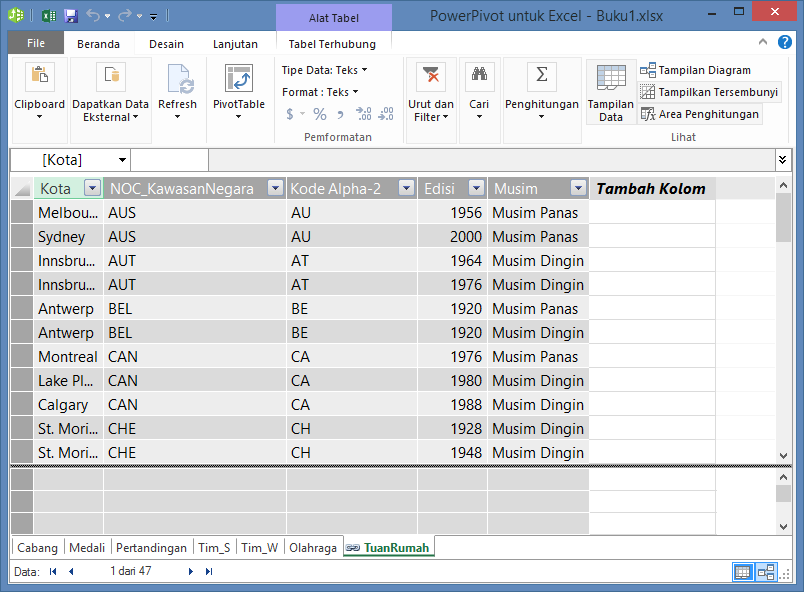 Semua tabel diperlihatkan di PowerPivot