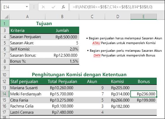 Contoh penghitungan bonus penjualan dengan IF dan AND functions.  Rumus di sel E14 adalah = IF (AND (B14>= $B $7, C14>= $B $5), B14 * $B $1,0,0)