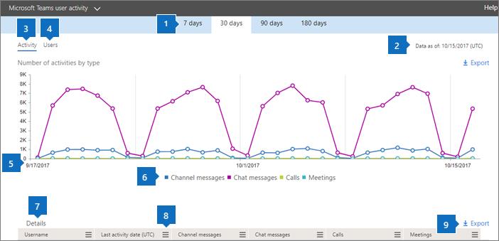 Laporan Office 365 - Aktivitas pengguna Microsoft Teams.
