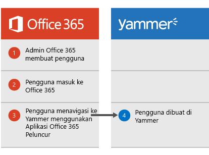 Diagram yang memperlihatkan ketika admin Office 365 membuat pengguna, pengguna bisa masuk ke Office 365 lalu menavigasi ke Yammer dari Peluncur Aplikasi, saat di mana pengguna dibuat di Yammer.