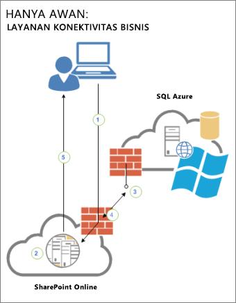 Diagram yang memperlihatkan hubungan antara pengguna, SharePoint Online, dan sumber data eksternal dalam SQL Azure