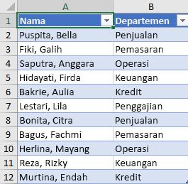 Daftar karyawan menurut departemen yang akan diurutkan