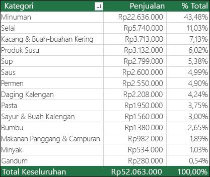 Contoh PivotTable dengan kategori, penjualan & % dari total