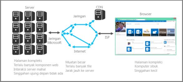Cuplikan layar server di tempat
