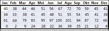 Contoh data yang dipilih untuk diurutkan di Excel