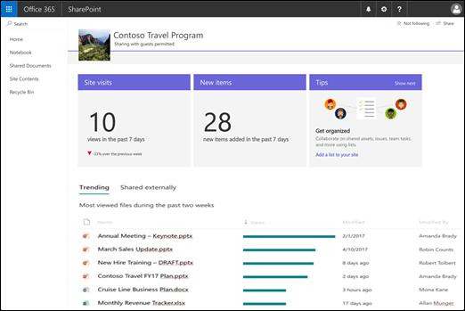 Halaman penggunaan situs SharePoint