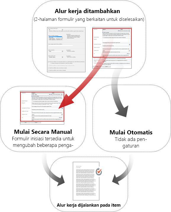 Formulir untuk mulai manual dan otomatis dibandingkan