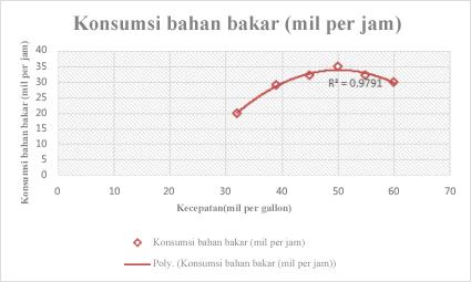 Bagan sebar dengan garis tren polinomial