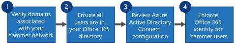 Bagan alur memperlihatkan empat langkah untuk mengganti SSO Yammer dan DSync Yammer dengan masuk ke Office 365 untuk Yammer dan Azure Active Directory Connect.
