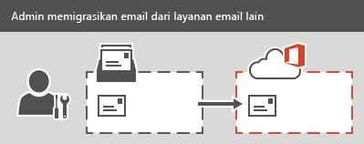 Administrator melakukan migrasi IMAP ke Office 365. Semua email, tapi tidak kontak atau informasi kalender, dapat bermigrasi untuk setiap kotak surat.