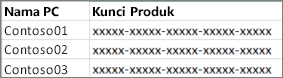 Contoh daftar kunci produk dua kolom.