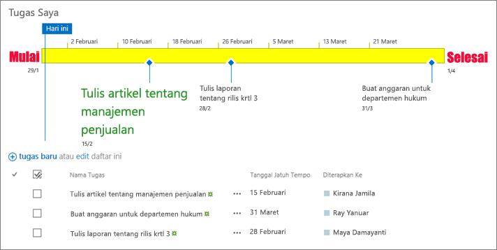 Daftar tugas dengan garis waktu