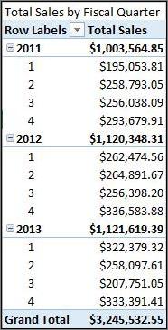 Total penjualan menurut tahun fiskal PivotTable