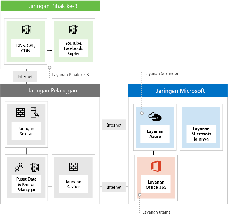 Memperlihatkan tiga tipe titik akhir jaringan yang berbeda saat menggunakan Office 365