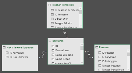 Diagram Power Pivot hubungan
