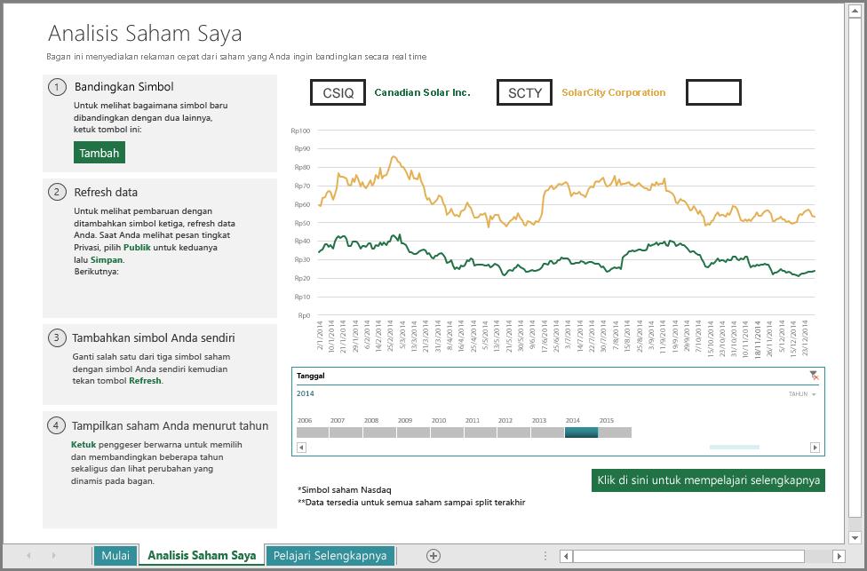 Lembar kerja analisis saham utama
