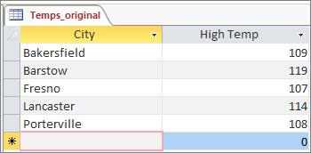 Data asli dalam tabel Access