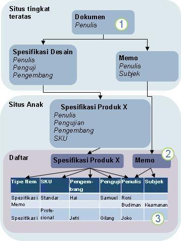 Diagram pewarisan tipe konten