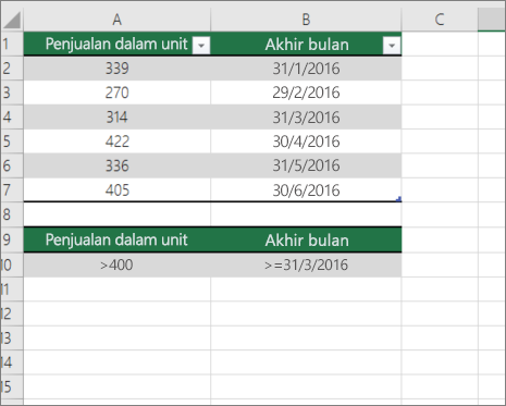 Contoh data untuk DCOUNT