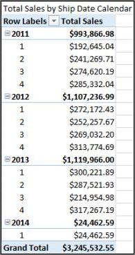 Total penjualan menurut tanggal pengiriman PivotTable dengan kalender pengiriman