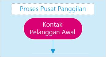 Cuplikan layar kotak entri teks di halaman diagram.